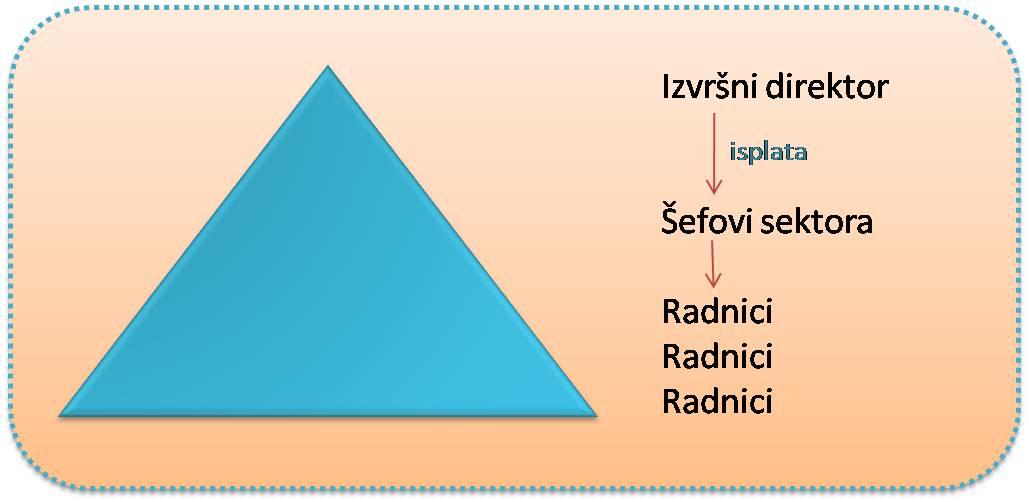 Piramida klasicne korporacije
