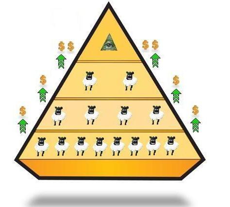 Piramidalna šema